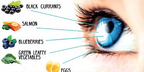 Do you know how to protect your eyes from sight loss?